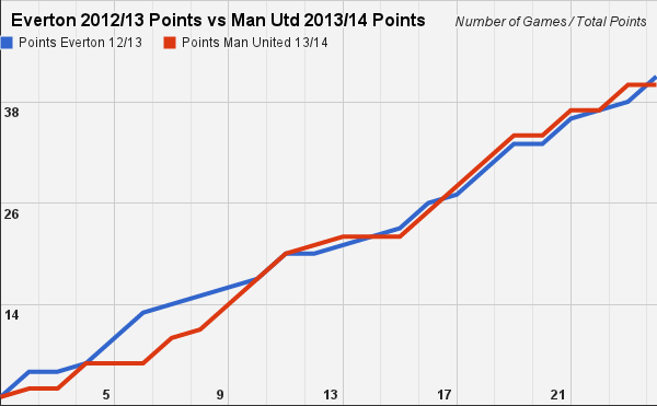 Points comparison: David Moyes at Man United in 13/14 season compared to Everton in 12/13 [Picture]