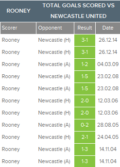 Rooney vs Newcastle