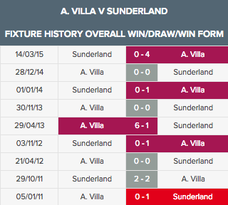 A. Villa v Sunderland overall aug 26