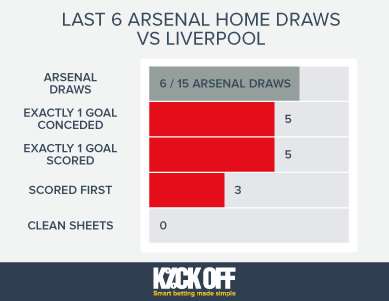 Arsenal-Home-Draws-vs-Liverpool 2