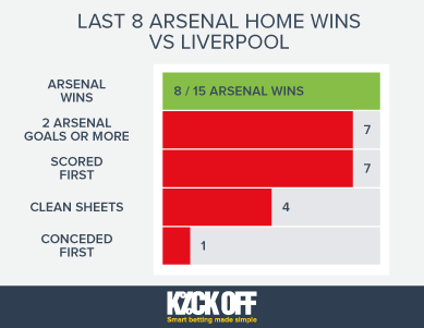 Arsenal-Home-Wins-vs-Liverpool