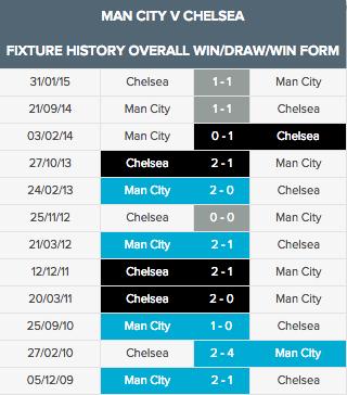 Man City v Chelsea overall aug13