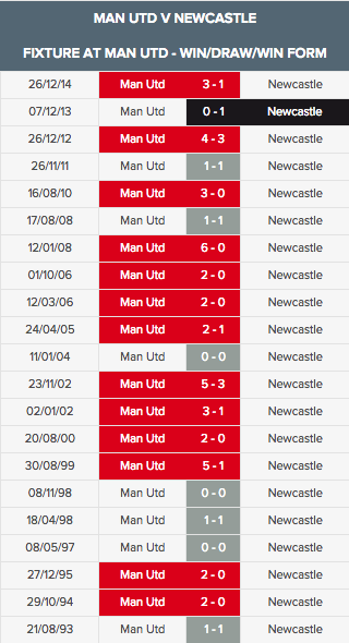 Man Utd v Newcastle home aug 19