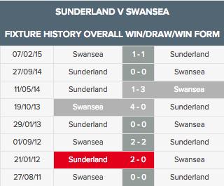 Sunderland v Swansea overall aug 19