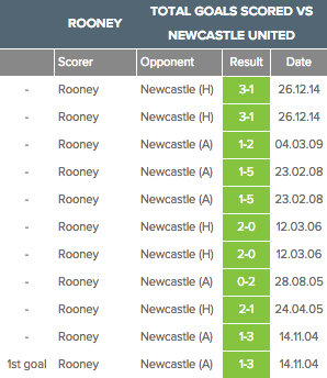 rooney goals v newcastle aug 19