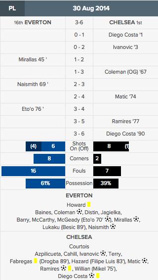 Everton v Chelsea last game sept 9