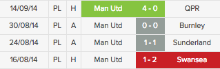 man united 2014