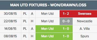 man united 2015