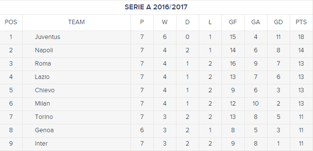 serie-a-top-9