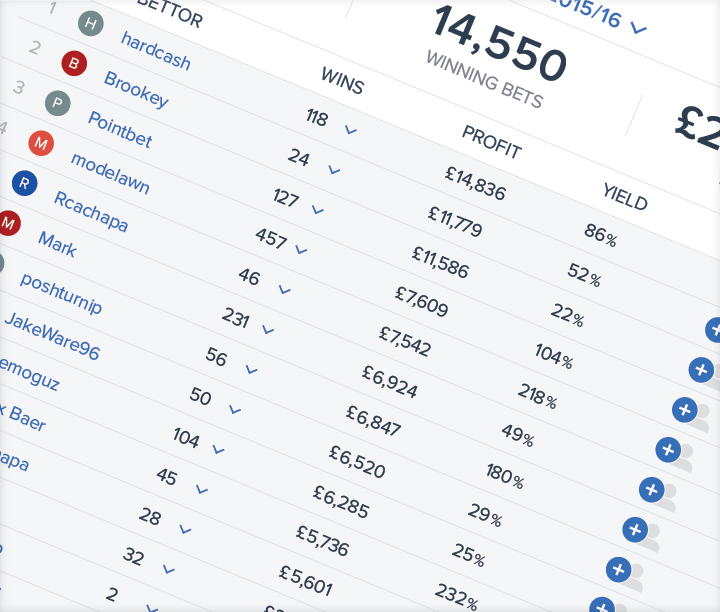 Kickoff's Tipster leaderboard section