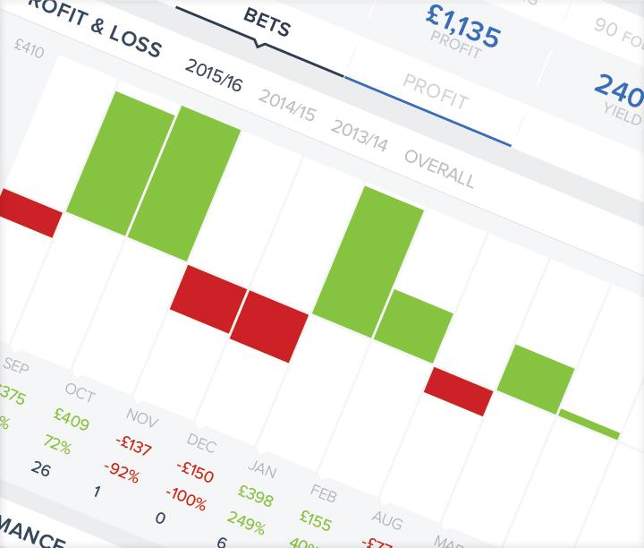 Betting profit chart