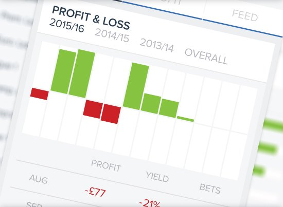 Betting profit chart